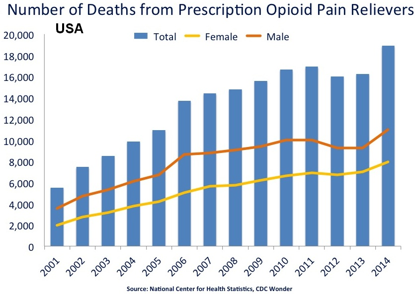Pharmaceutical-Incentive-Programs-lead-to-opioid-abuse