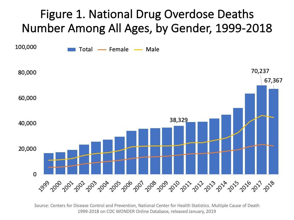 heroin addiction overdose deaths